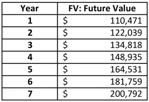 Table 1: Annual Future Value of $100,000 Investment