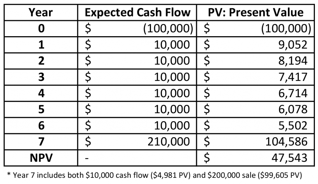 Table 2: Present Value of Annual$10,000 Cash Flows